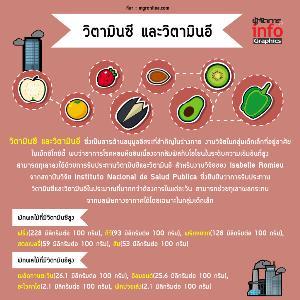งานวิจัยชี้ 3 กลุ่มอาหารต้านฝุ่นพิษ
