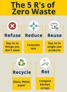 รักษ์โลกก้าวต่อไม่รอแล้ว !  จาก 3 Rs สู่ 5 Rs เพื่อ Zero Waste