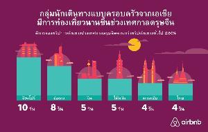 Airbnb ชี้เทศกาลตรุษจีนคึกคัก คนไทยเที่ยวต่างประเทศพุ่ง 76%