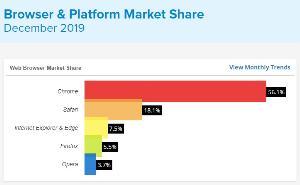 การสำรวจก็พบว่าสัดส่วนการใช้งาน Firefox ลดน้อยลง จนทิ้งห่างเว็บเบราว์เซอร์ที่ได้รับความนิยมสูงสุดอย่างโครม (Chrome) ออกไปอีก