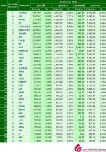 Broker ranking 22 Jan 2020