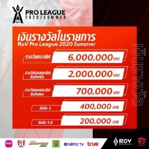 RoV Pro League 2020 Summer ปรับโฉมชูความเป็นกีฬาและแฟชั่น ชิงเงินรางวัลรวม 10 ล้านบาท!