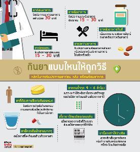 กินยาแบบไหนให้ถูกวิธี