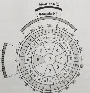 ตรุษจีน ปีนักษัตรชวด (หนูทอง) 2563  ทิศไหนดี ทิศไหนร้าย