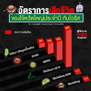 อัตราการเสียชีวิต ของไข้หวัดใหญ่ประจำปี กับไวรัส