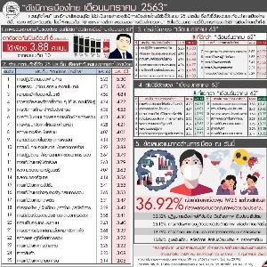 ดุสิตโพล ชี้ ดัชนีการเมืองไทยคะแนนลด 6 เดือนติดเหลือ 3.88 เต็มสิบ จี้แก้โคโรนา-PM2.5