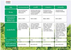 เทสโก้ โลตัส รับซื้อผักตรงครอบคลุมทั้ง 4 ภาคทั่วไทย ตั้งเป้าขยายสู่เกษตรกร 1,000 รายภายในสิ้นปีนี้