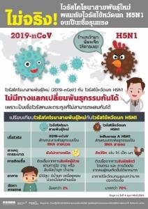 ข่าวปลอม! ไวรัสโคโรนาผสมไวรัสไข้หวัดนกกลายเป็นเชื้อรุนแรง ยันอยู่คนละตระกูล