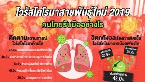 กรุงเทพโพลล์ชี้ ปชช.กังวลไวรัสโคโรนาปานกลาง-วอนเร่งขจัดข่าวลวง เชื่อมั่นฝีมือหมอไทย