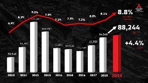 มิตซูบิชิ ยิ้มรับยอดปี 2562 โตเพิ่ม 4.4 %  ปีนี้ขอส่วนแบ่ง 9 % เตรียมเอาท์แลนเดอร์  PHEV ขายปีหน้า