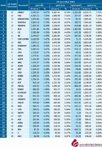 Broker ranking 14 Feb 2020