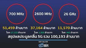 สรุปผลการประมูลคลื่น 5G รัฐกวาดรายได้ 100,193 ล้านบาท