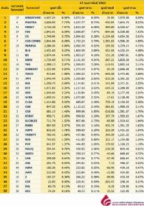 Broker ranking 17 Feb 2020