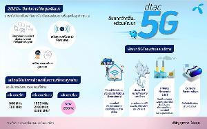 ไม่ต้องรอ 5G 'ดีแทค' ให้ลูกค้าใช้เน็ตความเร็วสูงบนโครงข่ายเดิมได้ทันที