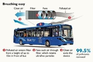 เครื่องกรอง PM 2.5 บนรถเมล์ ลวงโลกเหมือน GT200 !?