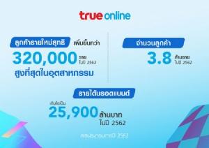ทรูฟันกำไร 5.6 พันล้าน ปี 62 ทรูมูฟ เอช เด่นสุด มุ่งหน้าผู้นำ 5G