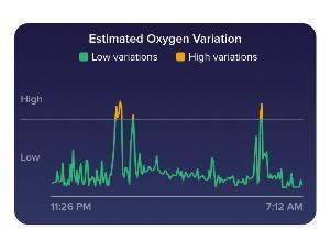 Fitbit เพิ่มฟีเจอร์วัดระดับออกซิเจนในเลือด