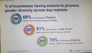 ผู้หญิงไทยเก่งและแกร่ง นั่งแท่นผู้บริหารระดับสูงมากกว่าค่าเฉลี่ยทั่วโลกและเอเชียแปซิฟิก