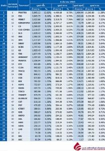 Broker ranking 6 Mar 2020