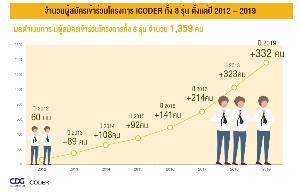 CDG เปิดรับ iCODER รุ่นที่ 9 ดันนักพัฒนาโปรแกรมไทยรุ่นใหม่โต 20%