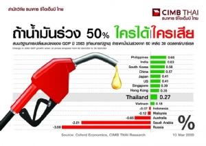 ซีไอเอ็มบี ไทยชี้ราคาน้ำมันร่วงหนุนจีดีพีไทยเพิ่ม 0.3%