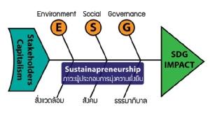 ไวรัสโคโรนาลามทั่วโลก ยิ่งต้องมี CSR และ ESG/ ดร.สุวัฒน์ ทองธนากุล