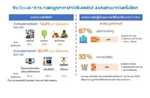 TMB ประเมินพิษโควิค-19 ทำห่วงโซ่การผลิตไทยสูญ 2.4 แสนล.