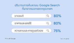 Google เผย 5 เทรนด์คนไทยเสิร์ชข้อมูล