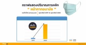 5 อันดับสินค้าออนไลน์ยอดขายพุ่ง 8,000% หลังวิกฤต COVID-19 ระบาดหนัก