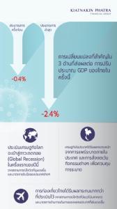 KKP ปรับเป้าจีดีพีปีนี้เป็น -2.4% โควิด-19 รุนแรง ขยายวงกว้างขึ้น