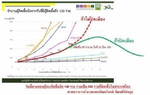 """ประกาศกฎอัยการศึกสู้ศึกโควิด-19 ก่อน """"คนไทย"""" จะตายมากกว่า """"คนอิตาลี"""""""