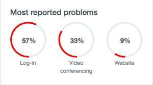 ผู้ใช้ส่วนใหญ่พบปัญหาการเข้าสู่ระบบ ไม่สามารถประชุมทางวิดีโอ และไม่สามารถเข้าสู่เว็บไซต์ได้