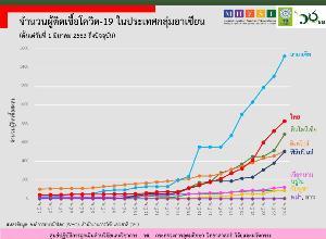 สถานการณ์โควิด-19 ในไทยตามหลังมาเลเซีย 5 วัน