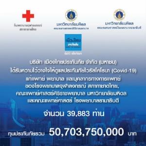 เมืองไทยประกันภัยดูแลประกันภัยไวรัสโคโรนา (Covid-19) แก่ 3 โรงพยาบาลใหญ่