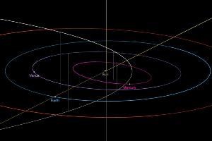 ภาพจำลองวงโคจรของดาวหาง C/2019 Y4 (ATLAS) (ภาพจาก Solar Dynamic System JPL/NASA)