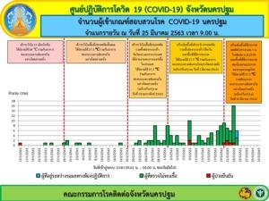 นครปฐม ติดไวรัสโควิด-19 ล่าสุด 5 ราย รอผลอีก 3 ราย