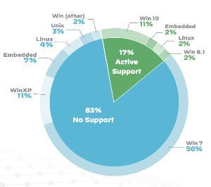 พาโล อัลโต เน็ตเวิร์ก เผย 98% ของอุปกรณ์ IoT ไม่เข้ารหัส