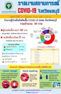 ข่าวดีๆ! จ.ชลบุรีไม่พบผู้ป่วยโควิด-19 รายใหม่ ยันยอดคงที่ 49 ราย