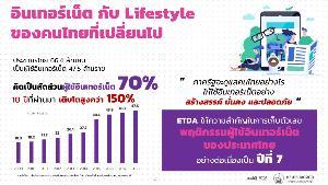 ยังไม่นับ COVID! ปี 62 คนไทยใช้อินเทอร์เน็ตเพิ่มขึ้นเฉลี่ย 10 ชั่วโมง 22 นาที