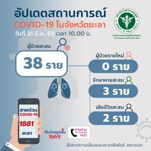สสจ.ยะลา ยืนยันมีผู้ป่วยติดเชื้อไวรัสโควิด-19 เสียชีวิตเป็นรายที่ 2 ของจังหวัด