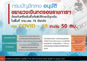 แจงเงินทดรองฉุกเฉิน สู้โควิด-19 ระดับจังหวัด 50 ล้าน ให้อำนาจผู้ว่าฯ จัดซื้อเต็มที่ พ่วง 10 ล้านเดิม รับภัยไฟป่า/แล้ง
