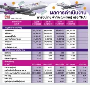 โควิด-19 พ่นพิษหุ้นสายการบิน THAI -AAV วิกฤตหยุดบิน 2 เดือน