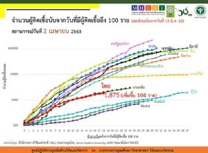 """จับตา """"บิ๊กตู่"""" ประกาศเคอร์ฟิววันนี้ สั่งหยุดเดินทางเข้าไทยถึง 15 เม.ย.ไทยป่วยโควิดใหม่เพิ่ม 104 ราย"""