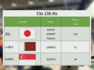 เร่งตาม 152 คนเข้าไทยไม่ยอมกักตัว ให้รายงานตัวใน 6 โมงเย็น ป้องกันแพร่โควิด ไม่ทำตามมีโทษ