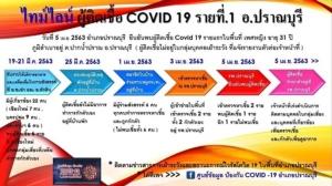 ประจวบฯ พบผู้ติดเชื้อสะสมไวรัสโควิด-19 รวม 17 ราย เสียชีวิตเพิ่ม 1 รายนอกจังหวัด
