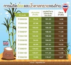 เปิดผลผลิตอ้อยและน้ำตาลทรายไทยต่ำสุดในรอบ 10 ปี ภัยแล้งยังกระหน่ำต่อ