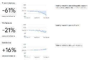 Google ดึงข้อมูลผู้ใช้ สนับสนุนสาธารณสุข ป้องกันโควิด-19
