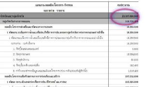 """""""มหาดไทย"""" สนองตัดงบ 10% ส่อหั่น 2.3 หมื่นล้าน กว่าพันอีเวนต์ 76 จังหวัด 18 กลุ่มจังหวัด ที่ถูกคำสั่งหยุด จากเหตุโควิด-19"""