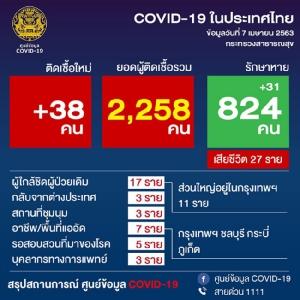 แนวโน้มลดลง ป่วยโควิด-19 รายใหม่เหลือ 38 ราย แต่ยังต้องเข้มมาตรการต่อเนื่อง