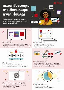 """พร้อมกันทั่วโลก! Netflix จัดเต็มฟีเจอร์ """"parental control"""" พ่อแม่ผู้ปกครองไทยคุมเข้มวิดีโอบุตรหลาน"""